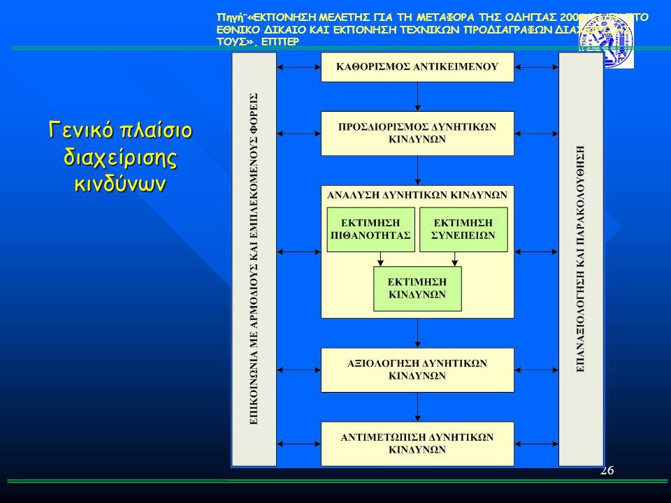 Γενικό πλαίσιο διαχείρισης κινδύνων