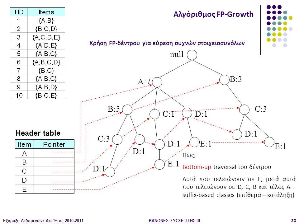 Αλγόριθμος FP-Growth null B:3 A:7 B:5 C:3 C:1 D:1 D:1 C:3 D:1 E:1 E:1