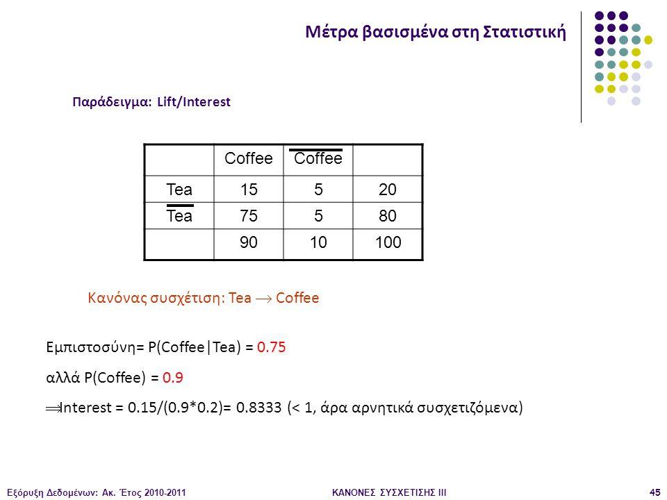 Παράδειγμα: Lift/Interest ΚΑΝΟΝΕΣ ΣΥΣΧΕΤΙΣΗΣ III