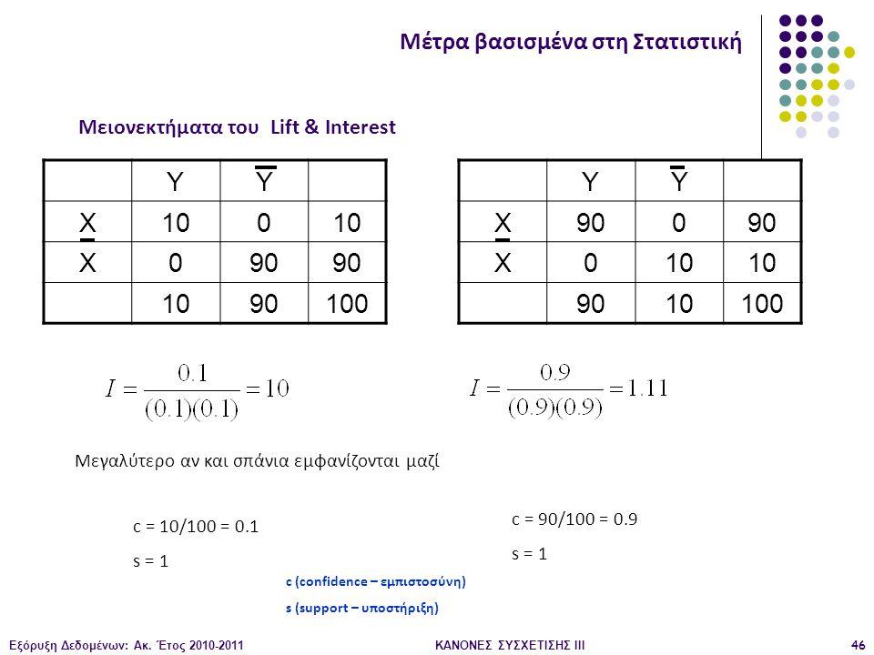 Μειονεκτήματα του Lift & Interest ΚΑΝΟΝΕΣ ΣΥΣΧΕΤΙΣΗΣ III