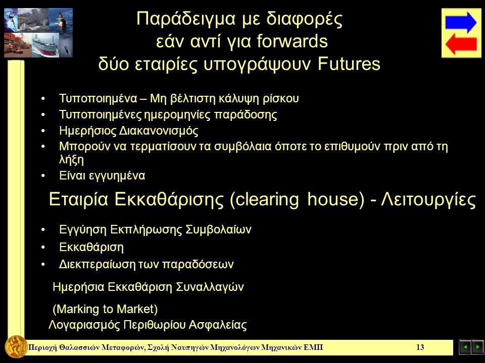 Εταιρία Εκκαθάρισης (clearing house) - Λειτουργίες