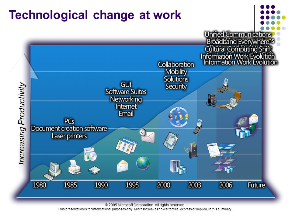 Technological change at work