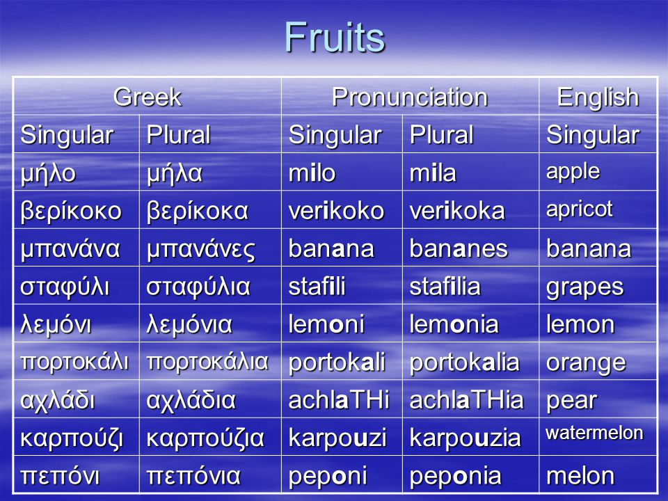 Fruits Greek Pronunciation English Singular Plural μήλο μήλα milo mila