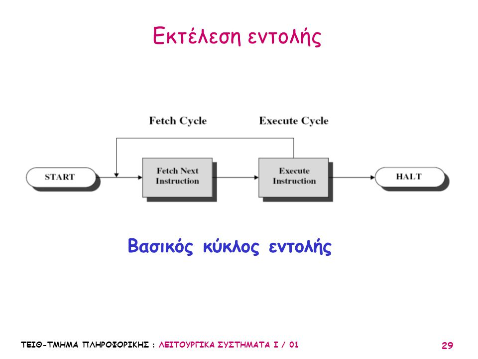 Βασικός κύκλος εντολής