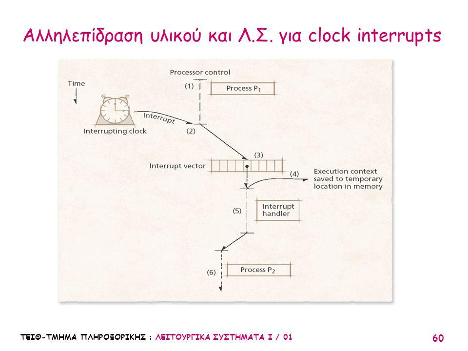 Αλληλεπίδραση υλικού και Λ.Σ. για clock interrupts