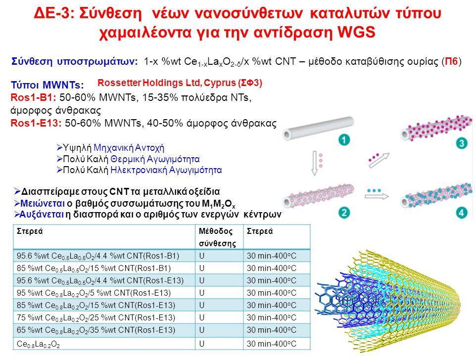 ΔΕ-3: Σύνθεση νέων νανοσύνθετων καταλυτών τύπου χαμαιλέοντα για την αντίδραση WGS