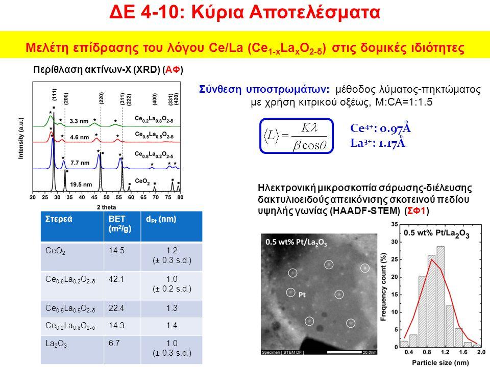 Μελέτη επίδρασης του λόγου Ce/La (Ce1-xLaxO2-δ) στις δομικές ιδιότητες