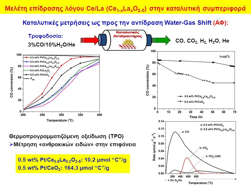 Καταλυτικές μετρήσεις ως προς την αντίδραση Water-Gas Shift (ΑΦ):