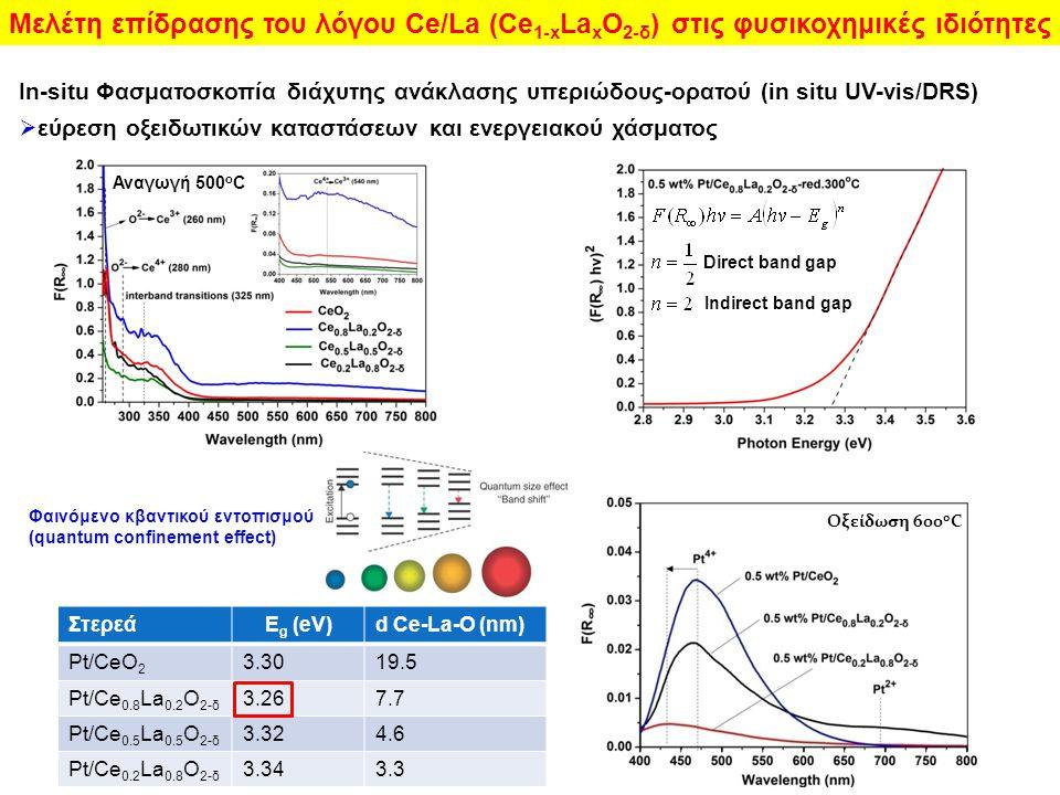 Μελέτη επίδρασης του λόγου Ce/La (Ce1-xLaxO2-δ) στις φυσικοχημικές ιδιότητες