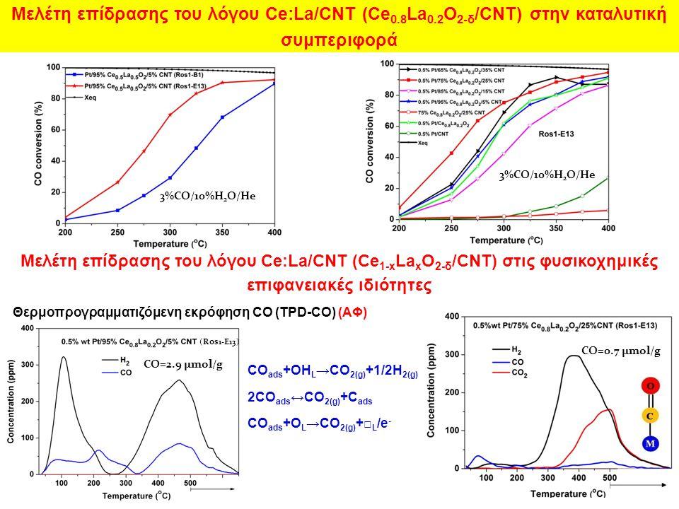 Μελέτη επίδρασης του λόγου Ce:La/CNT (Ce0. 8La0