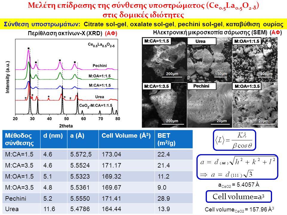 Μελέτη επίδρασης της σύνθεσης υποστρώματος (Ce0.5La0.5O2-δ)