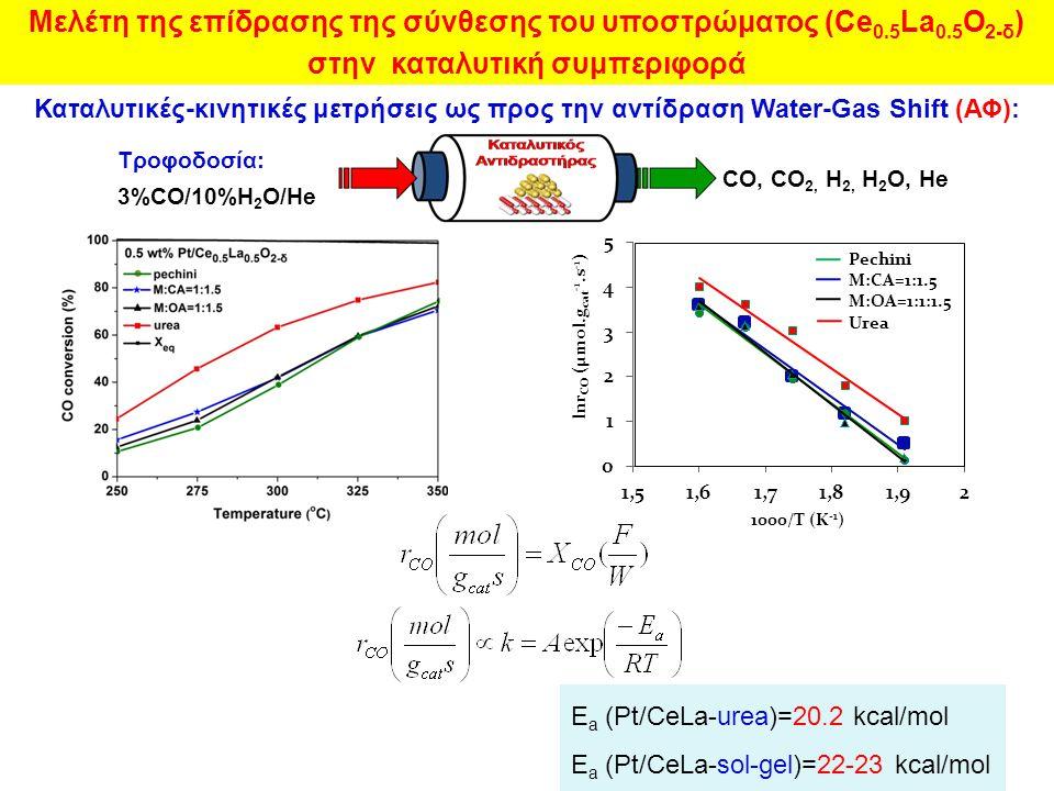 Μελέτη της επίδρασης της σύνθεσης του υποστρώματος (Ce0. 5La0