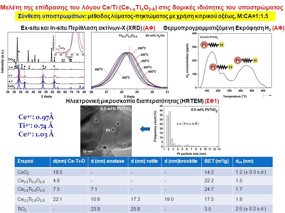 Ηλεκτρονική μικροσκοπία διαπερατότητας (HRTEM) (ΣΦ1)