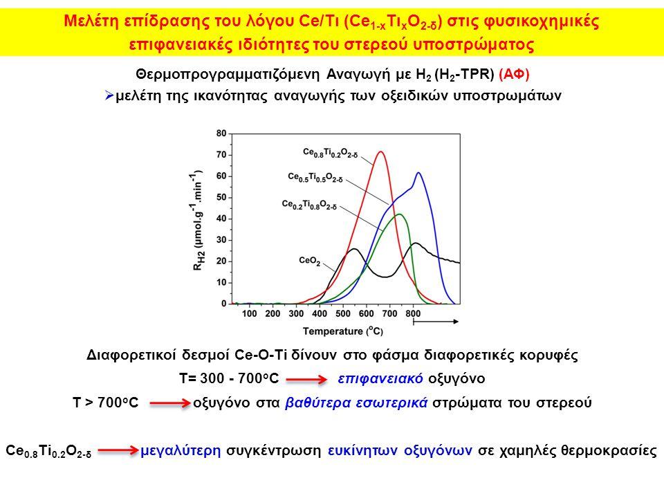 Μελέτη επίδρασης του λόγου Ce/Τι (Ce1-xΤιxO2-δ) στις φυσικοχημικές
