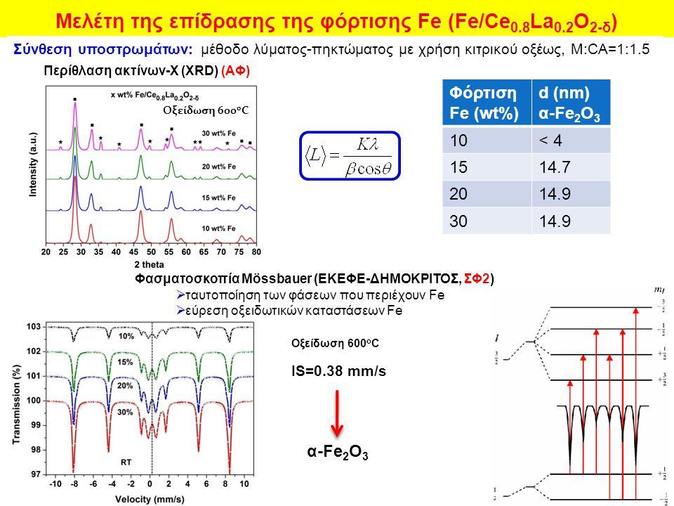 Μελέτη της επίδρασης της φόρτισης Fe (Fe/Ce0.8La0.2Ο2-δ)