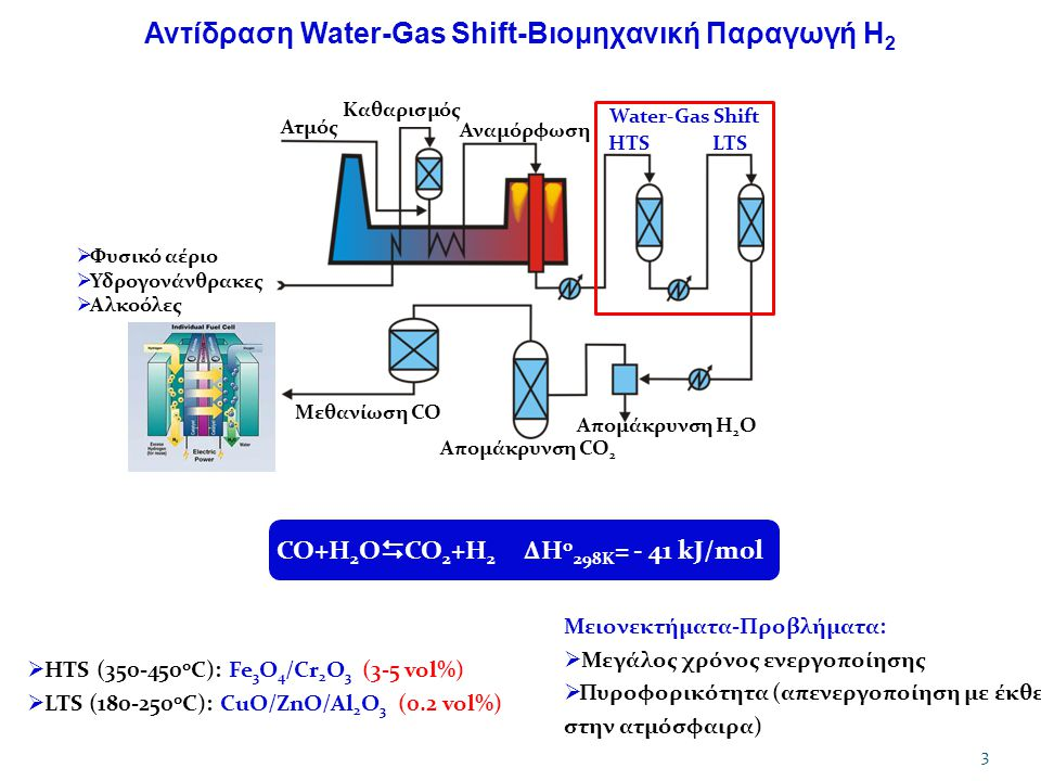 Αντίδραση Water-Gas Shift-Βιομηχανική Παραγωγή Η2