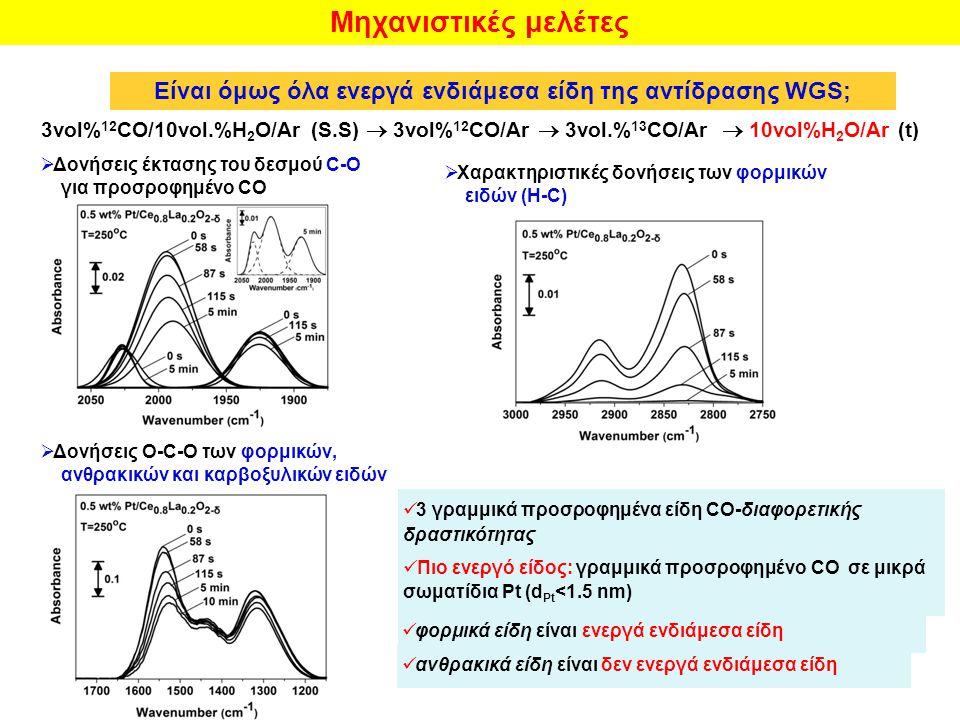 Είναι όμως όλα ενεργά ενδιάμεσα είδη της αντίδρασης WGS;
