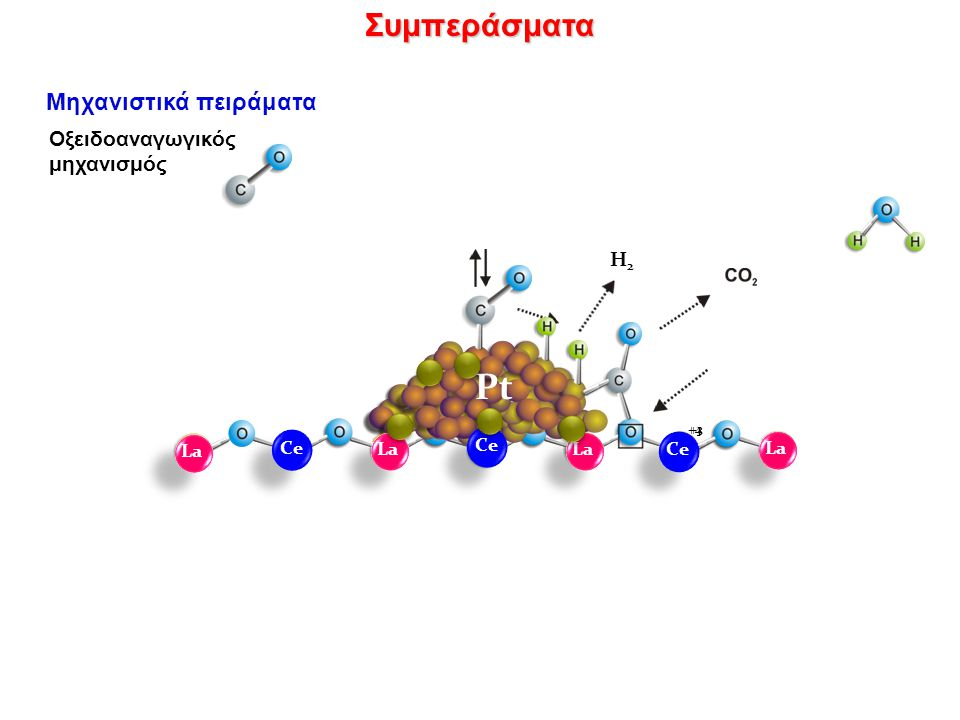 Pt Συμπεράσματα Μηχανιστικά πειράματα Οξειδοαναγωγικός μηχανισμός H2