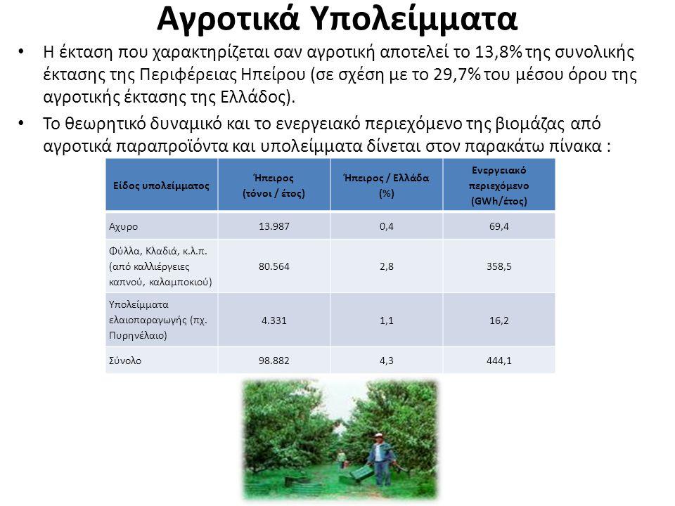 Ενεργειακό περιεχόμενο (GWh/έτος)