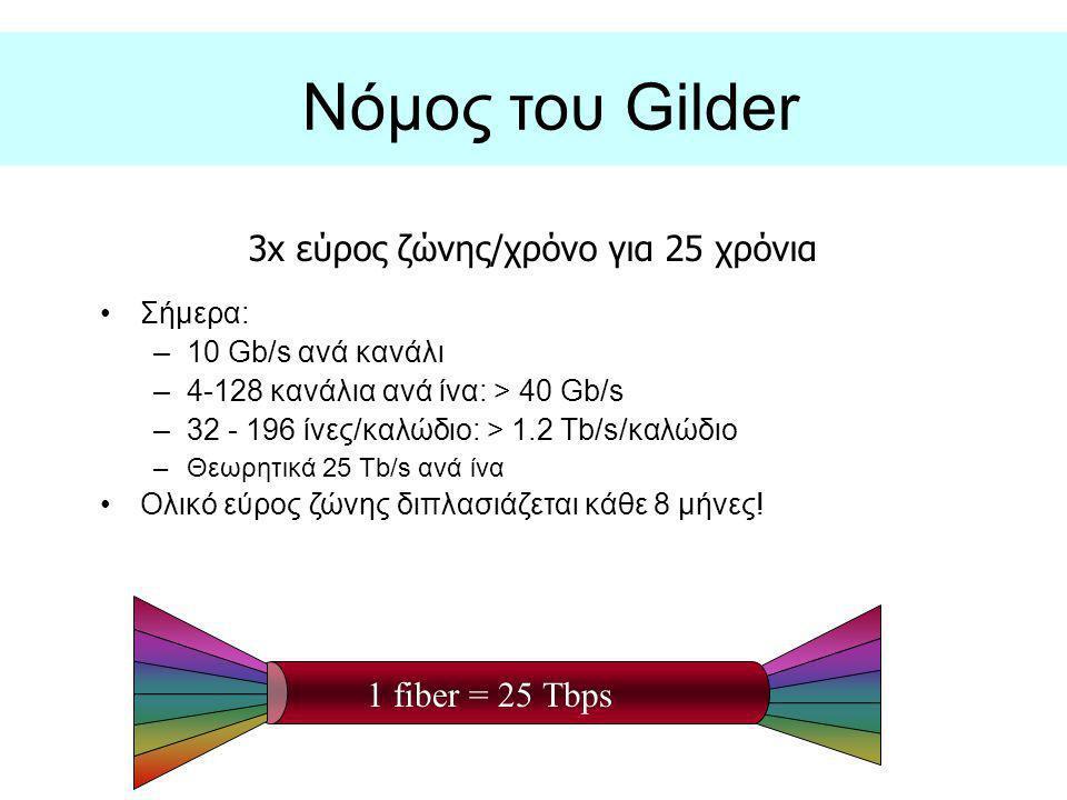 Νόμος του Gilder 3x εύρος ζώνης/χρόνο για 25 χρόνια 1 fiber = 25 Tbps