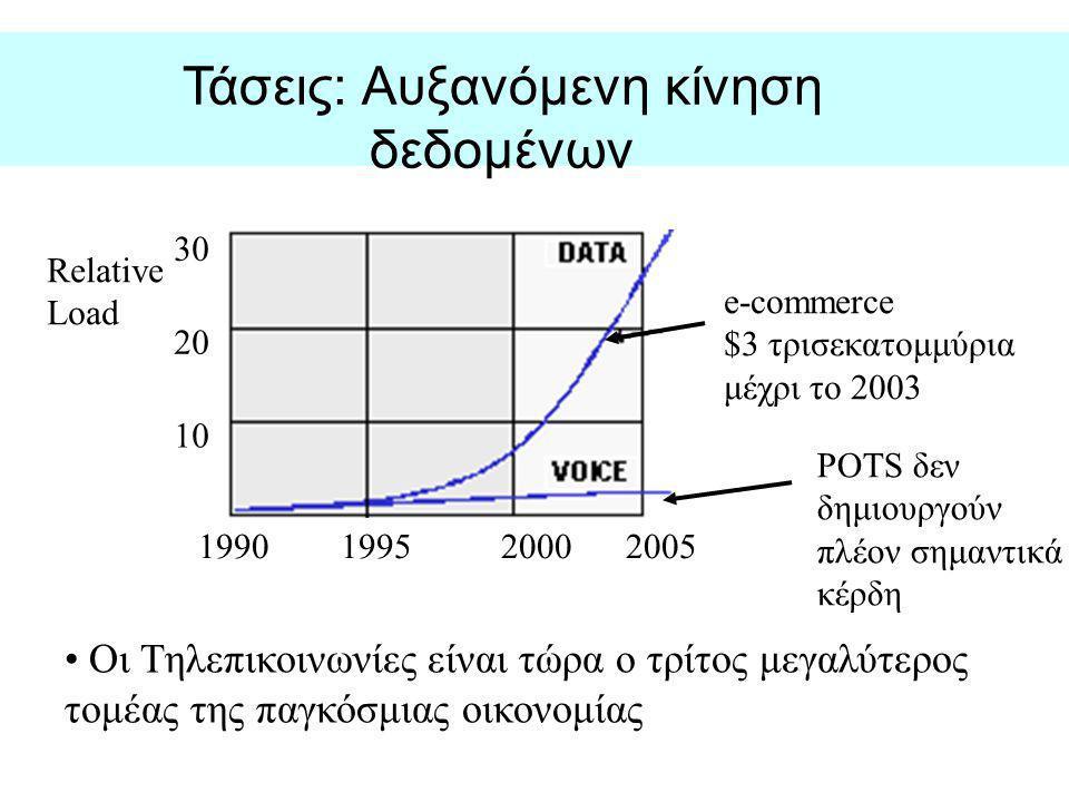 Τάσεις: Αυξανόμενη κίνηση δεδομένων