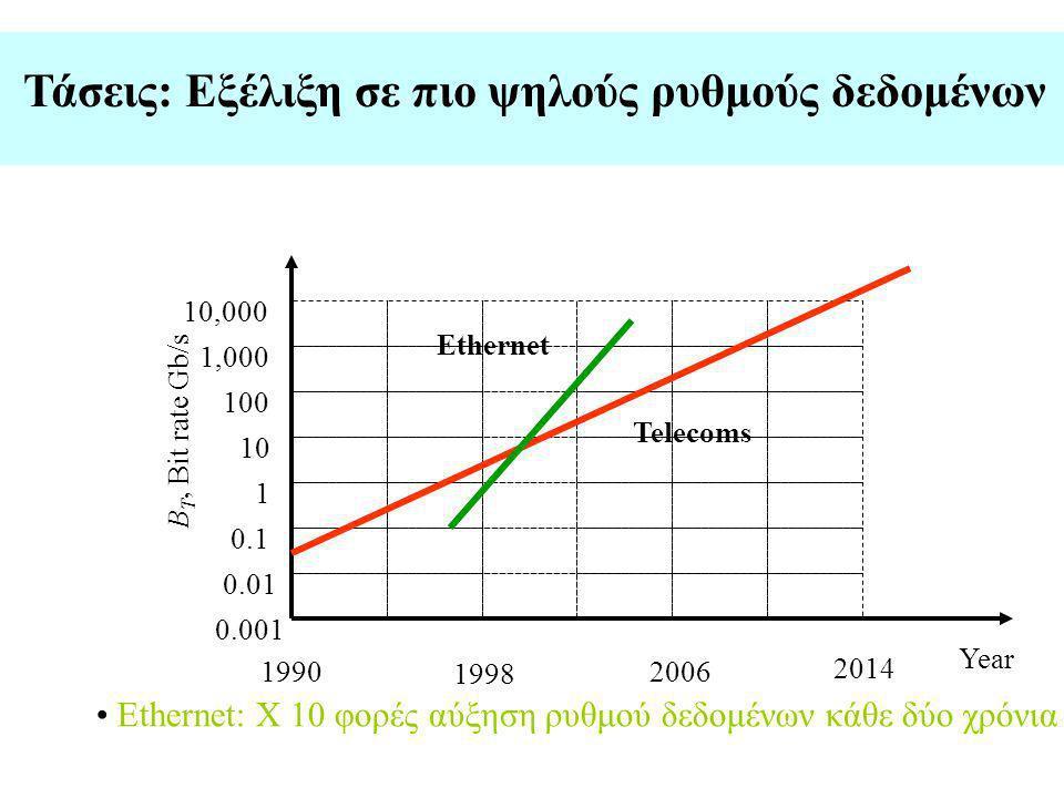 Τάσεις: Εξέλιξη σε πιο ψηλούς ρυθμούς δεδομένων