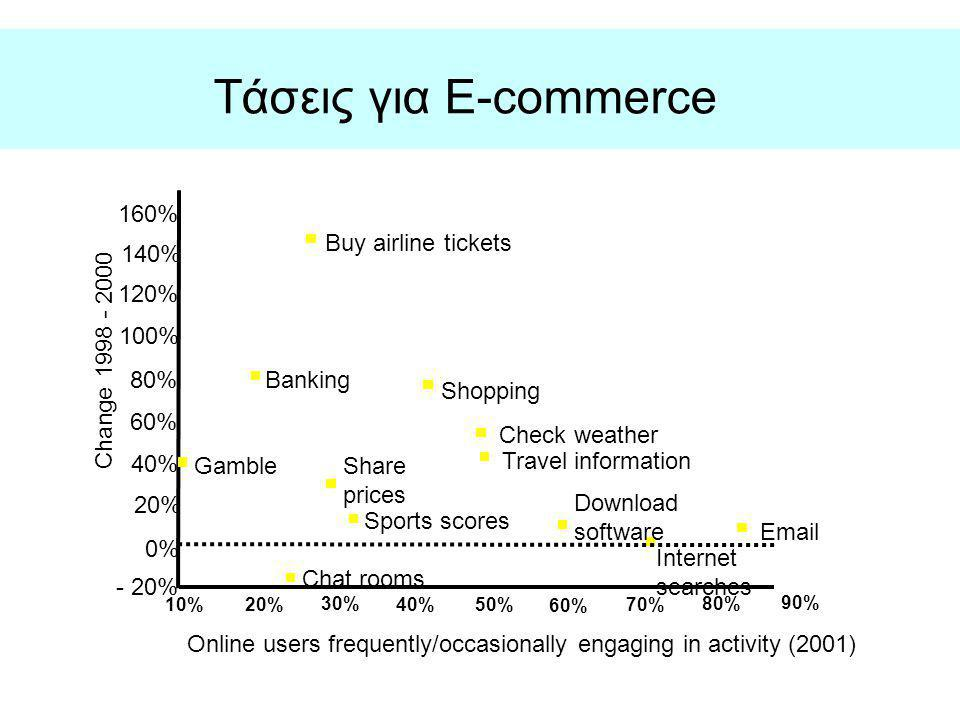 Τάσεις για E-commerce 160% Buy airline tickets 140% 120% 100%