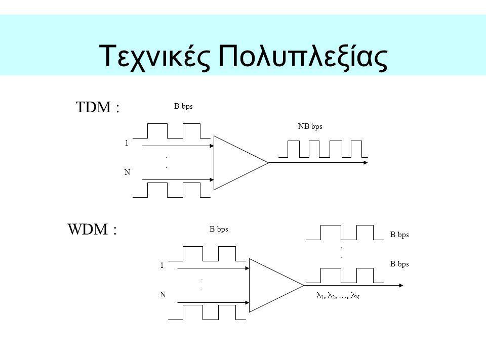 Τεχνικές Πολυπλεξίας TDM : WDM : B bps NB bps 1 . N