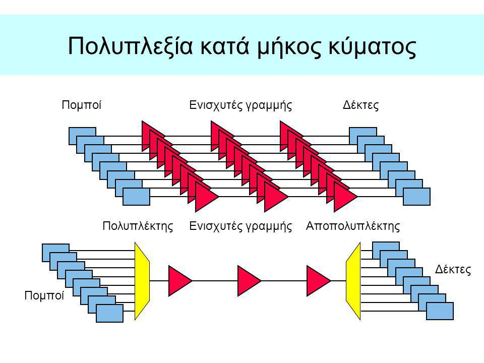Πολυπλεξία κατά μήκος κύματος