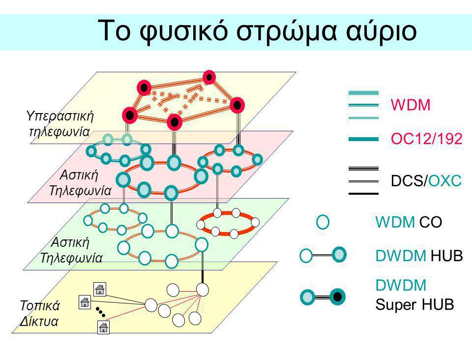 Το φυσικό στρώμα αύριο WDM OC12/192 DCS/OXC WDM CO DWDM HUB DWDM