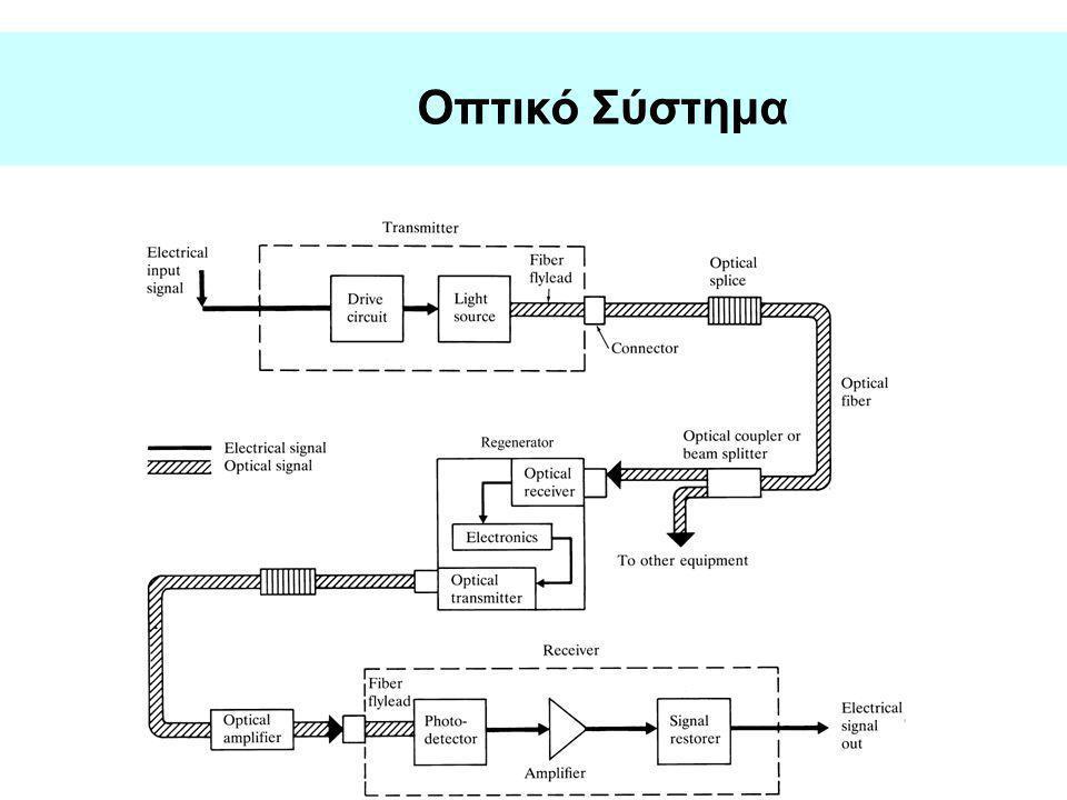 Οπτικό Σύστημα