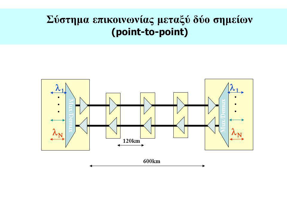 Σύστημα επικοινωνίας μεταξύ δύο σημείων