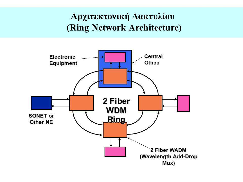 Αρχιτεκτονική Δακτυλίου (Ring Network Architecture)