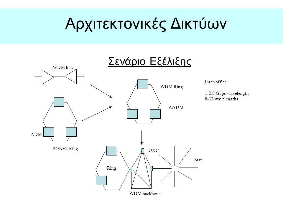 Αρχιτεκτονικές Δικτύων