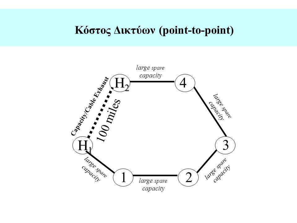 Κόστος Δικτύων (point-to-point)
