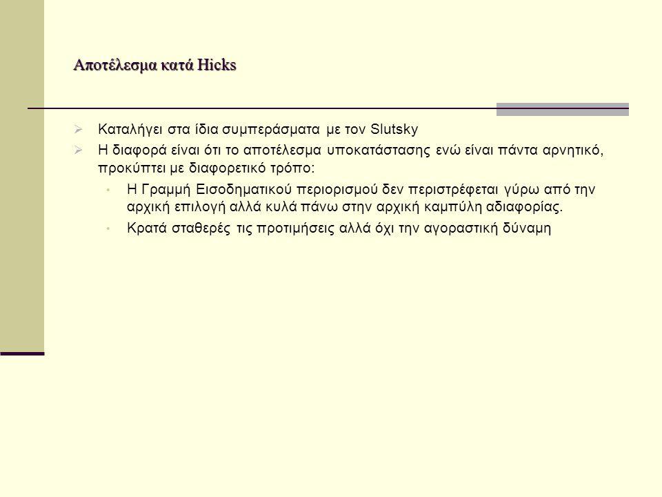 Αποτέλεσμα κατά Hicks Καταλήγει στα ίδια συμπεράσματα με τον Slutsky
