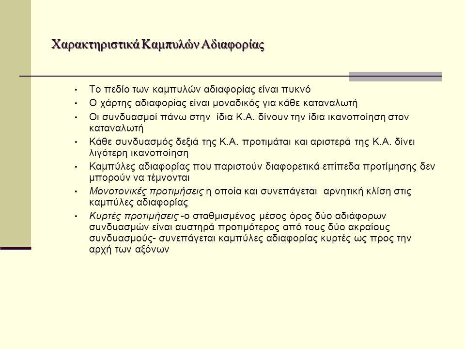 Χαρακτηριστικά Καμπυλών Αδιαφορίας