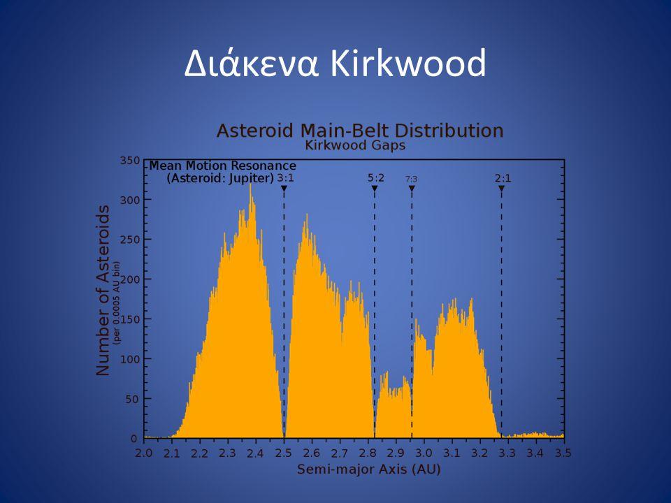 Διάκενα Kirkwood