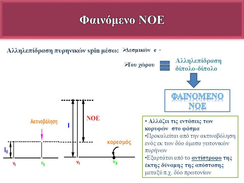 Φαινόμενο NOE ΦαινOμενο NOE Αλληλεπίδραση πυρηνικών spin μέσω: