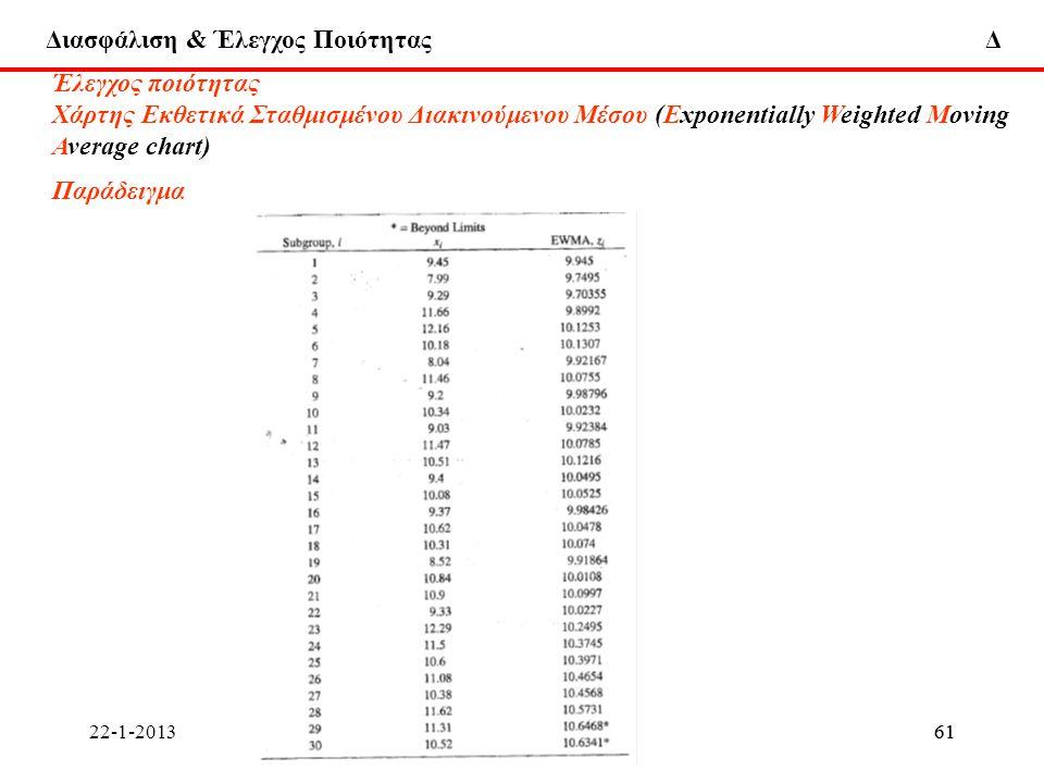 Έλεγχος ποιότητας Χάρτης Εκθετικά Σταθμισμένου Διακινούμενου Μέσου (Εxponentially Weighted Moving. Average chart)