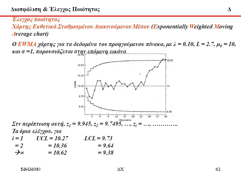 και σ =1, παρουσιάζεται στην επόμενη εικόνα