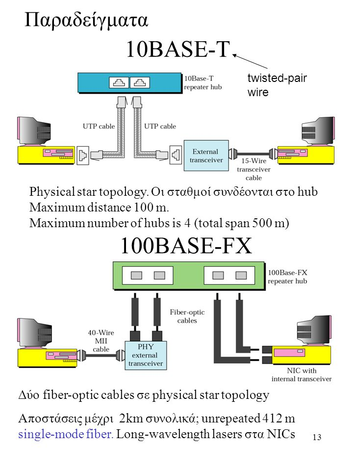 10BASE-T 100BASE-FX Παραδείγματα