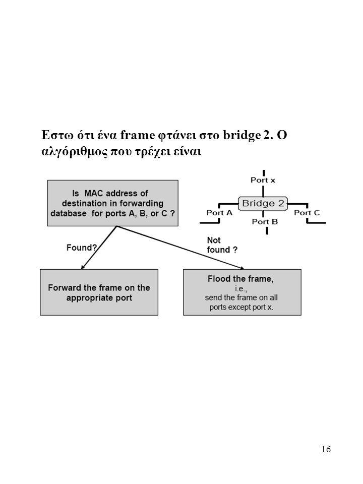 Εστω ότι ένα frame φτάνει στο bridge 2. Ο αλγόριθμος που τρέχει είναι