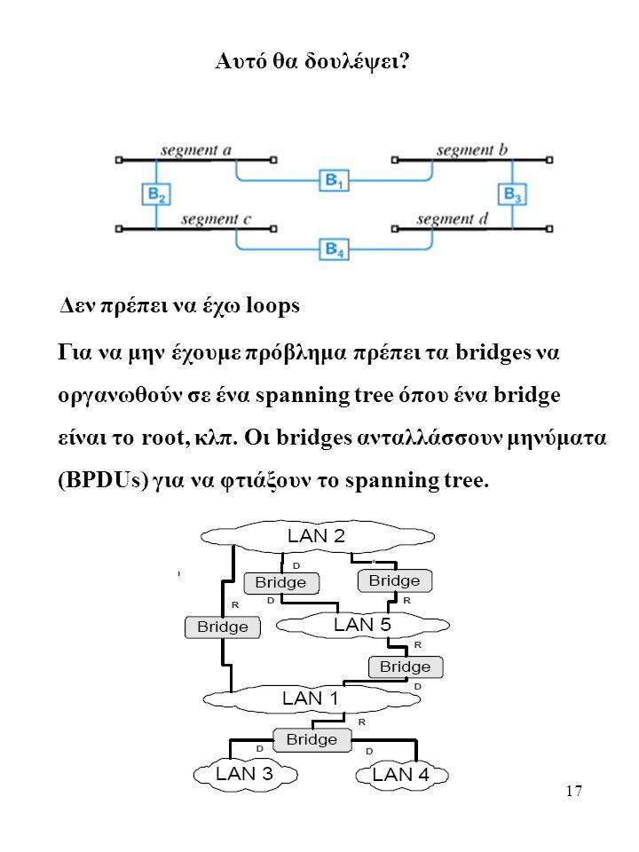 Αυτό θα δουλέψει Δεν πρέπει να έχω loops. Για να μην έχουμε πρόβλημα πρέπει τα bridges να. οργανωθούν σε ένα spanning tree όπου ένα bridge.