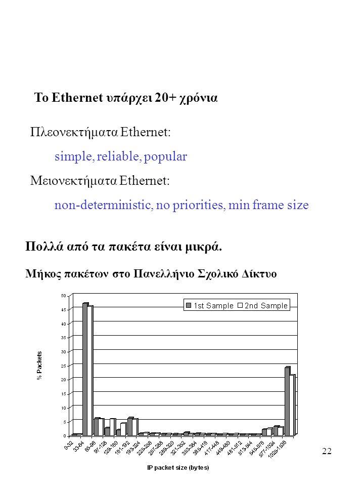 Το Ethernet υπάρχει 20+ χρόνια