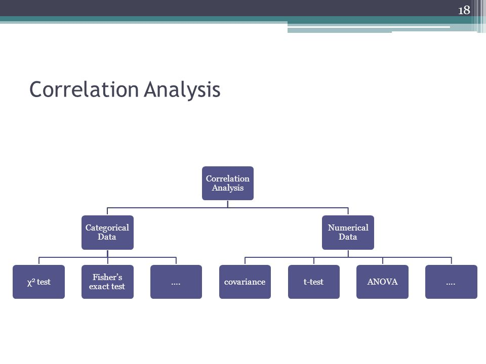 Correlation Analysis Correlation Analysis Categorical Data χ2 test