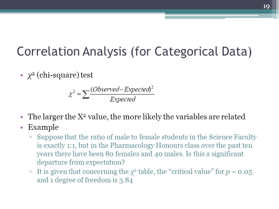Correlation Analysis (for Categorical Data)