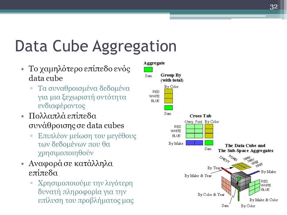 Data Cube Aggregation Το χαμηλότερο επίπεδο ενός data cube