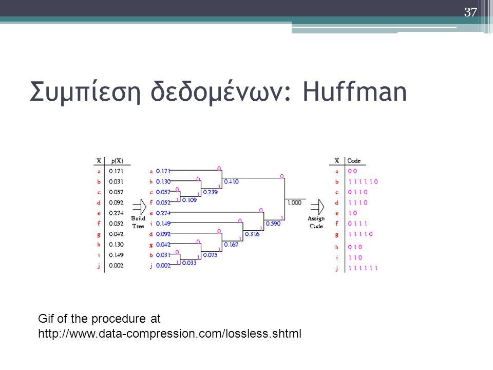 Συμπίεση δεδομένων: Huffman