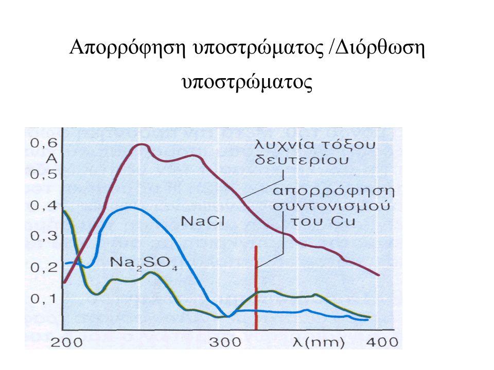 Απορρόφηση υποστρώματος /Διόρθωση υποστρώματος